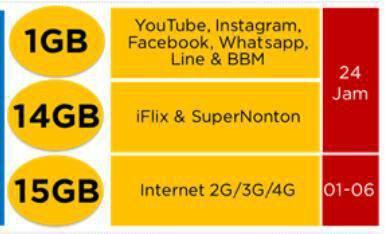 Paket Internet XL XTRA COMBO + Youtube - XTRA KUOTA 30GB